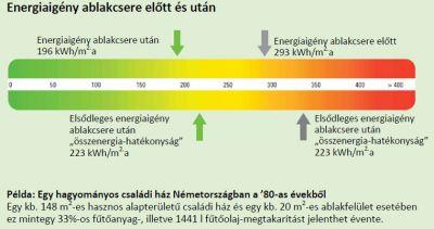 Schüco műanyag ablak profil rendszer energiacsökkentése