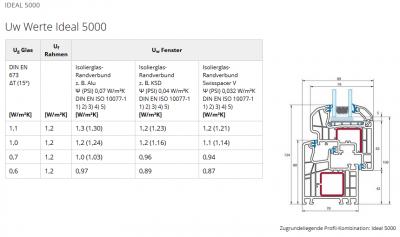 Aluplast IDEAL 5000 U érték táblázata