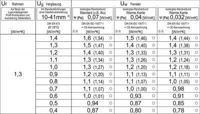 Aluplast IDEAL 4000 hőszigetelési értékek táblázata