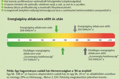 Schüco műanyag ablak profil rendszer si82 energia
